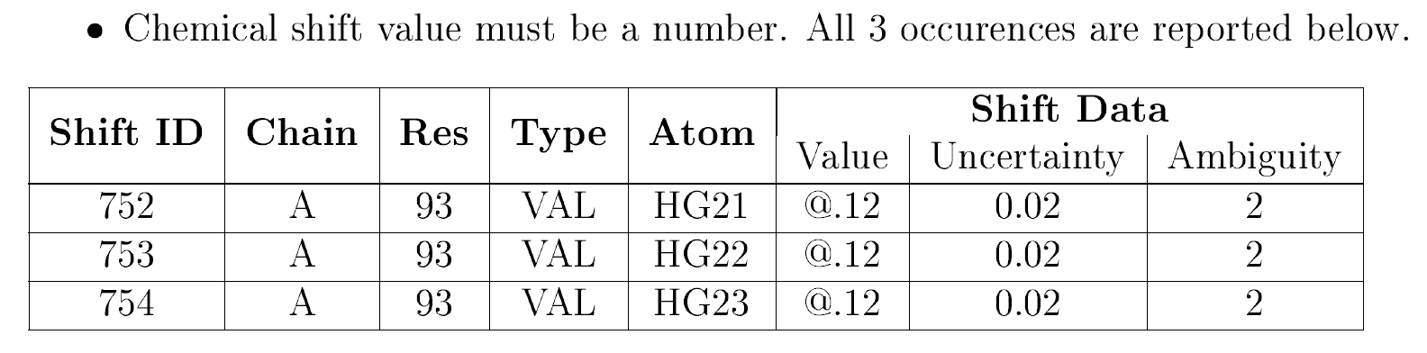 NMR shifts value must be a number …​ table