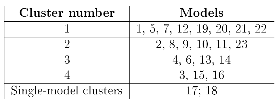 Table showing NMR clusters