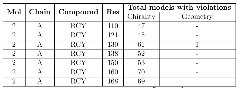 NMR Compounds with violations table