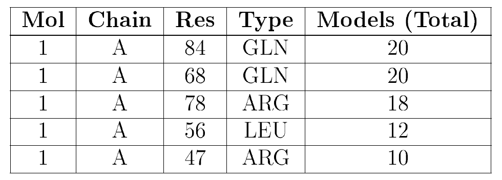 example of protein sc NMR outlier table